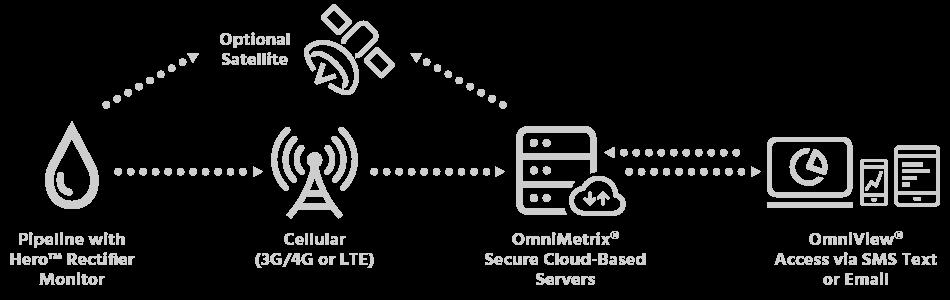 cp how it works diagram 950x300 cathodic protection omnimetrix
